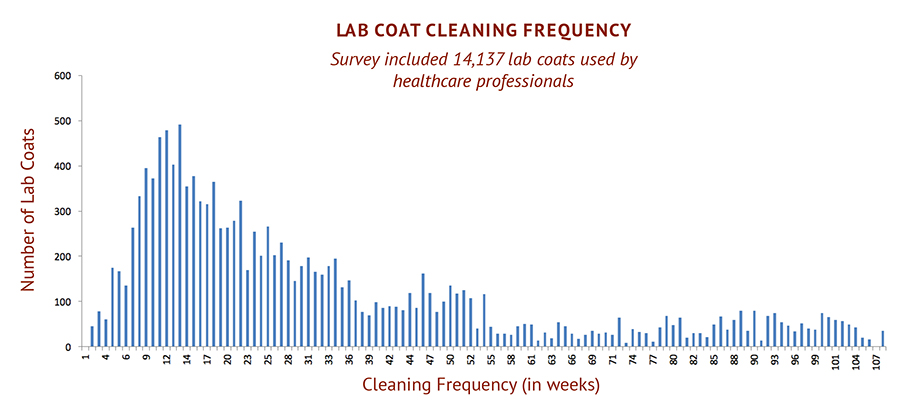 Lab Coat Cleaning Frequency Chart